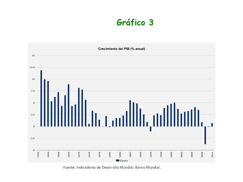 Gráfico 3 Fuente: Indicadores de Desarrollo Mundial. Banco Mundial.