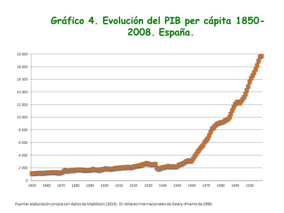 Gráfico 4. Evolución del PIB per cápita 1850- 2008. España. Fuente: elaboración propia con datos de Maddison (2010). En dólares internacionales de Gea