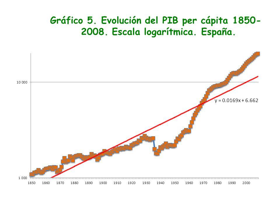 Gráfico 5. Evolución del PIB per cápita 1850- 2008. Escala logarítmica. España.