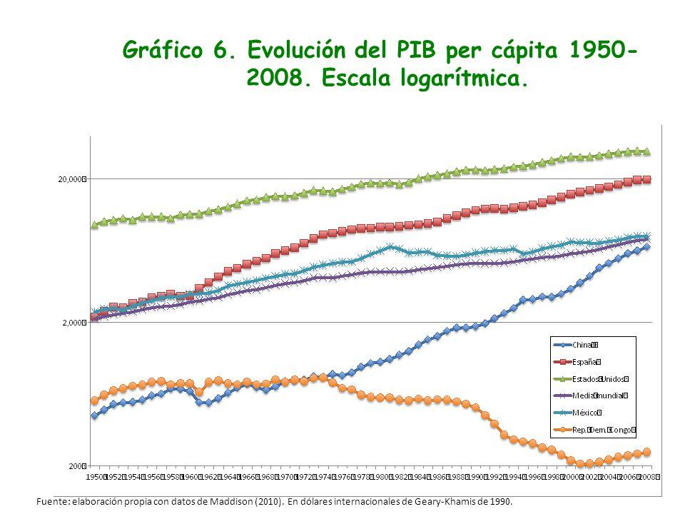 Gráfico 6. Evolución del PIB per cápita 1950- 2008. Escala logarítmica. Fuente: elaboración propia con datos de Maddison (2010). En dólares internacio