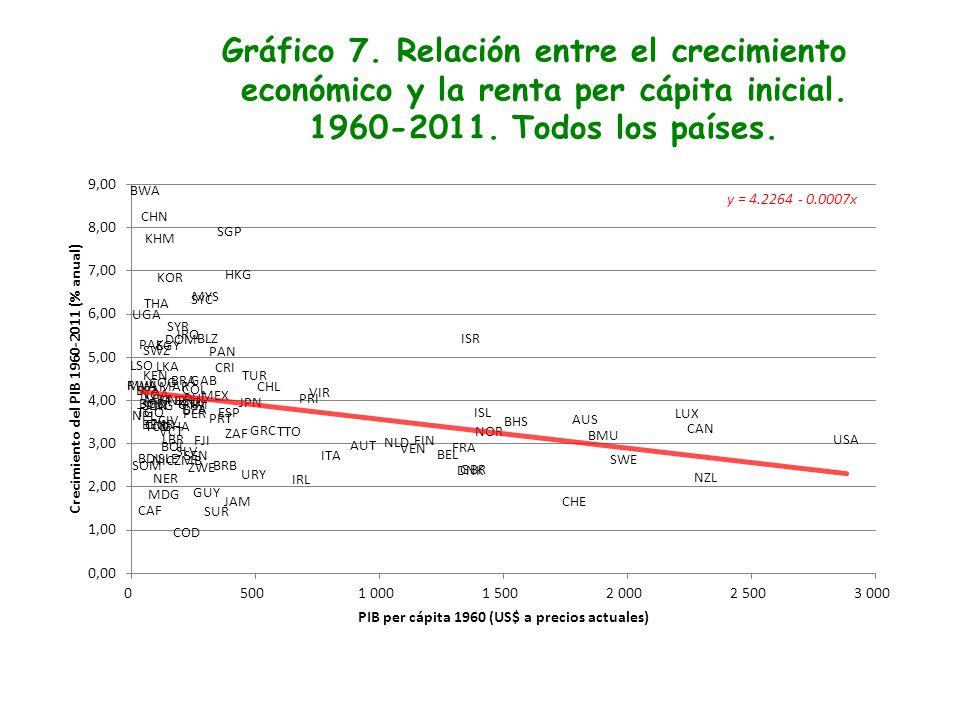 Gráfico 7. Relación entre el crecimiento económico y la renta per cápita inicial. 1960-2011. Todos los países.