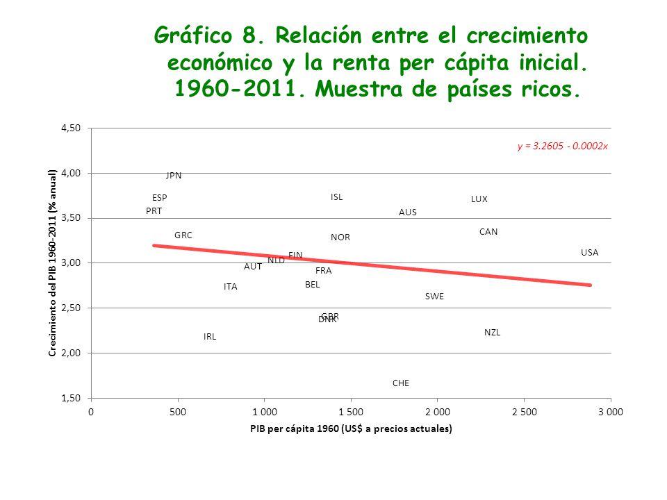 Gráfico 8. Relación entre el crecimiento económico y la renta per cápita inicial. 1960-2011. Muestra de países ricos.