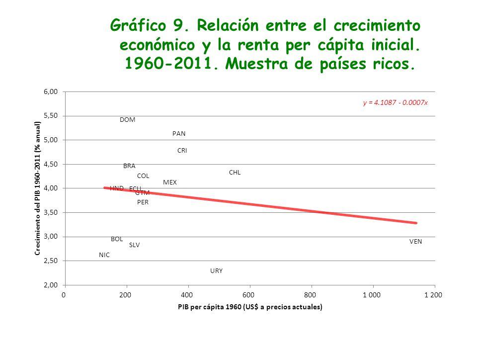 Gráfico 9. Relación entre el crecimiento económico y la renta per cápita inicial. 1960-2011. Muestra de países ricos.