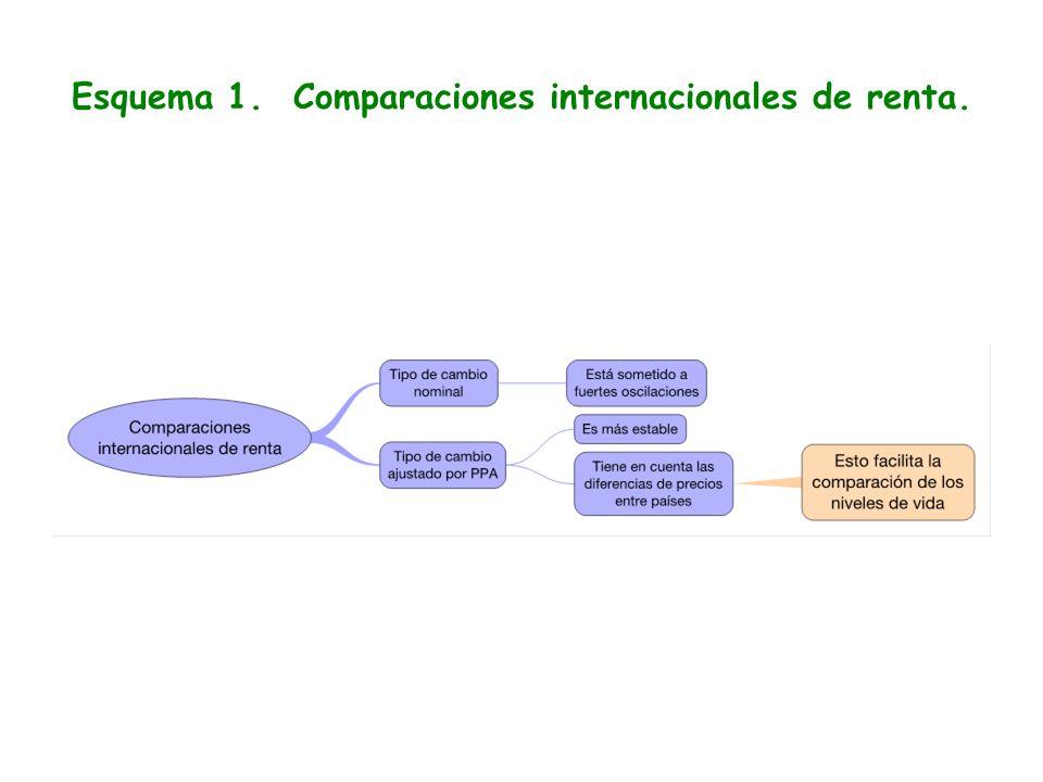 Esquema 1. Comparaciones internacionales de renta.
