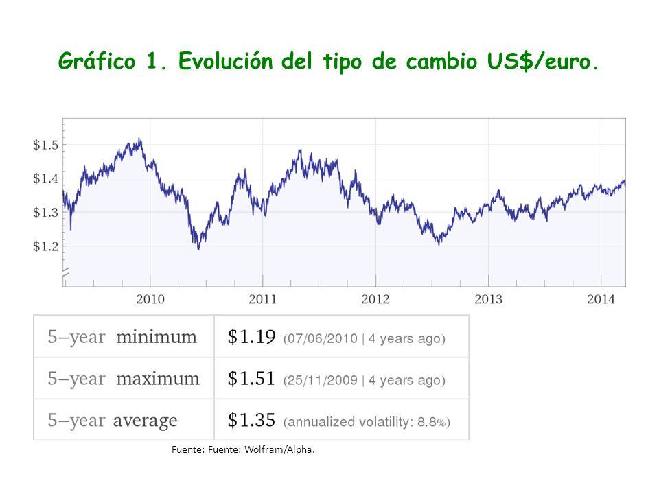 Gráfico 1. Evolución del tipo de cambio US$/euro. Fuente: Fuente: Wolfram/Alpha.