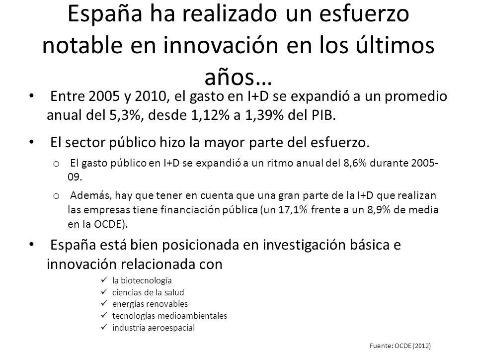 España ha realizado un esfuerzo notable en innovación en los últimos años… Entre 2005 y 2010, el gasto en I+D se expandió a un promedio anual del 5,3%, desde 1,12% a 1,39% del PIB.