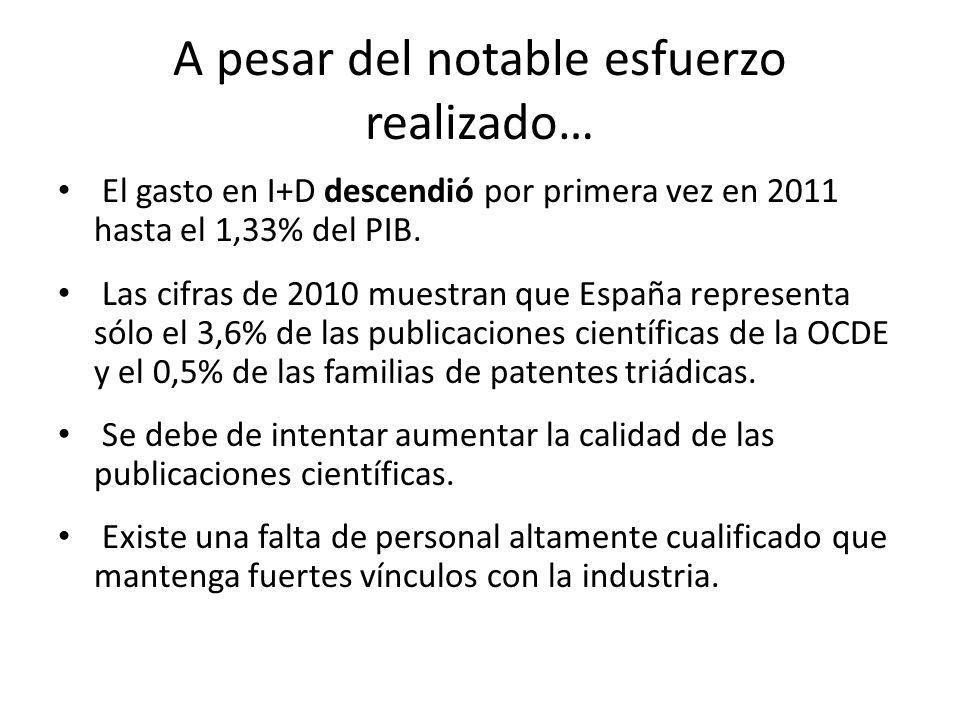 A pesar del notable esfuerzo realizado… El gasto en I+D descendió por primera vez en 2011 hasta el 1,33% del PIB.