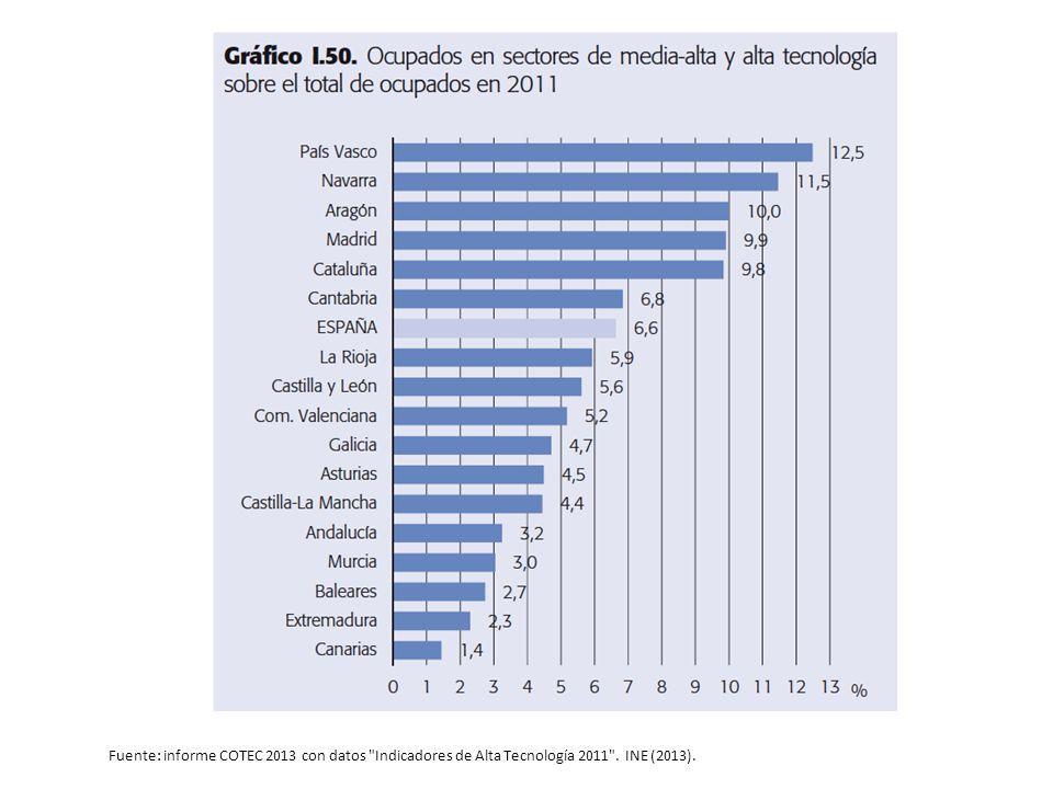 Fuente: informe COTEC 2013 con datos Indicadores de Alta Tecnología 2011 . INE (2013).