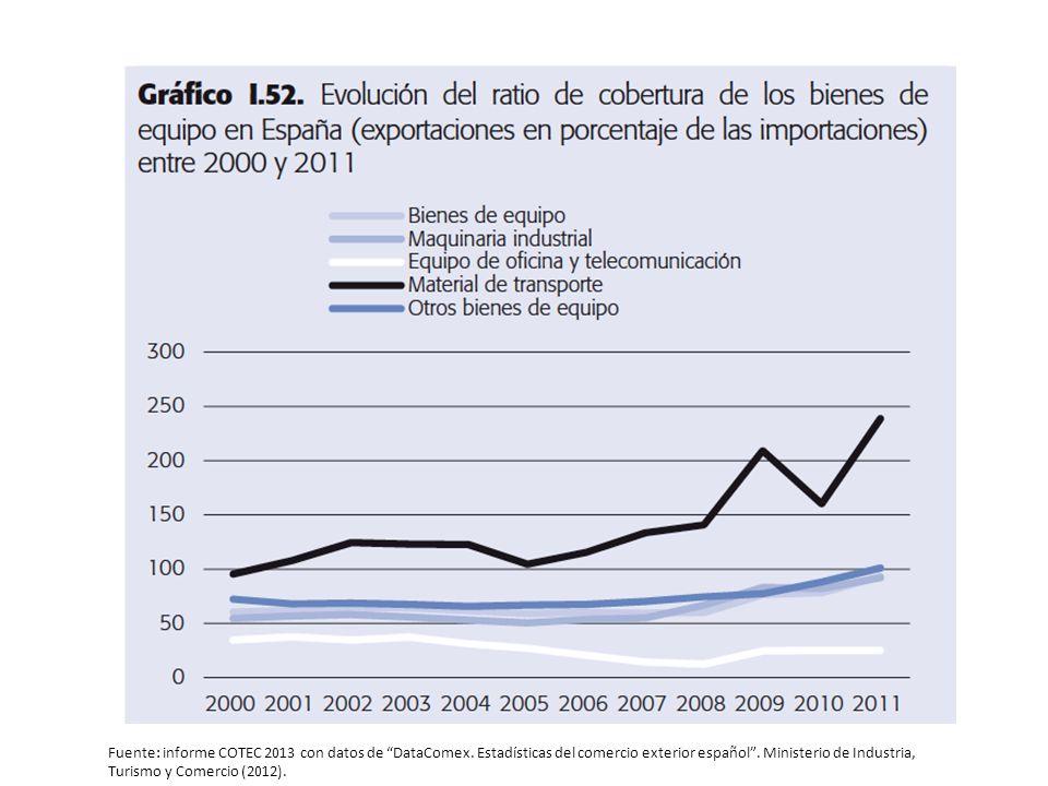 Fuente: informe COTEC 2013 con datos de DataComex.