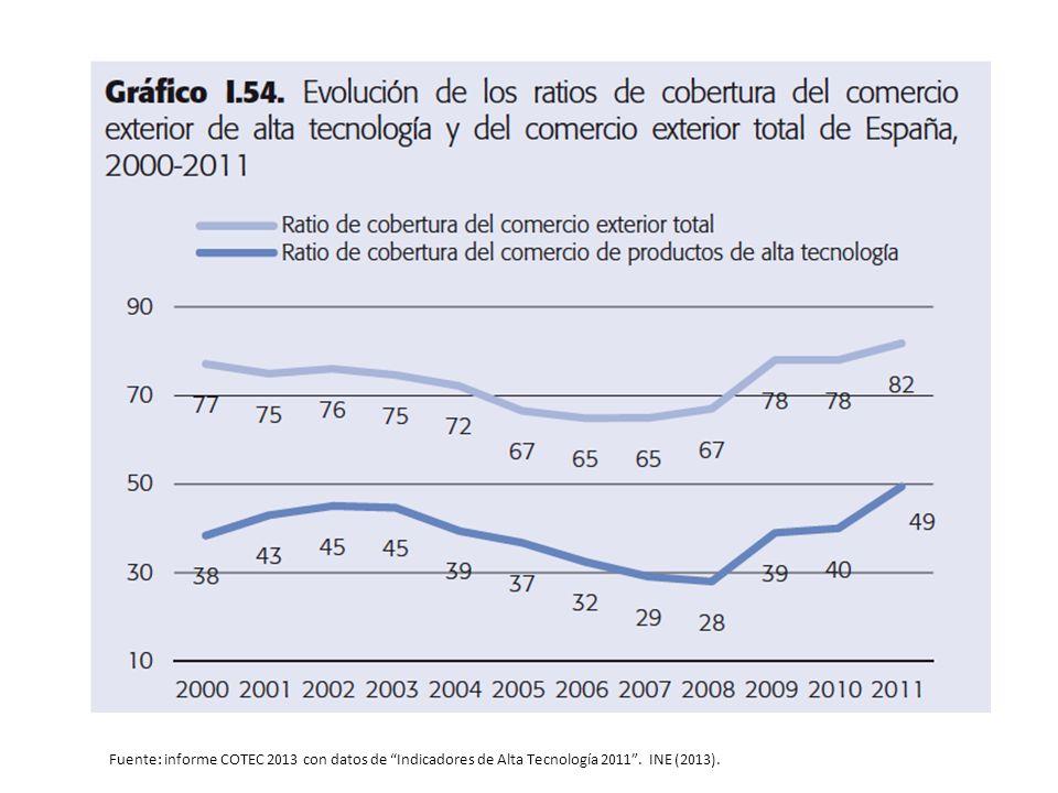 Fuente: informe COTEC 2013 con datos de Indicadores de Alta Tecnología 2011. INE (2013).
