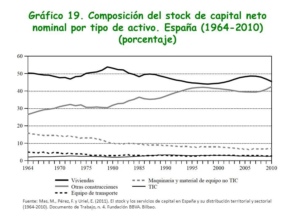 Gráfico 19. Composición del stock de capital neto nominal por tipo de activo. España (1964-2010) (porcentaje) Fuente: Mas, M., Pérez, F. y Uriel, E. (