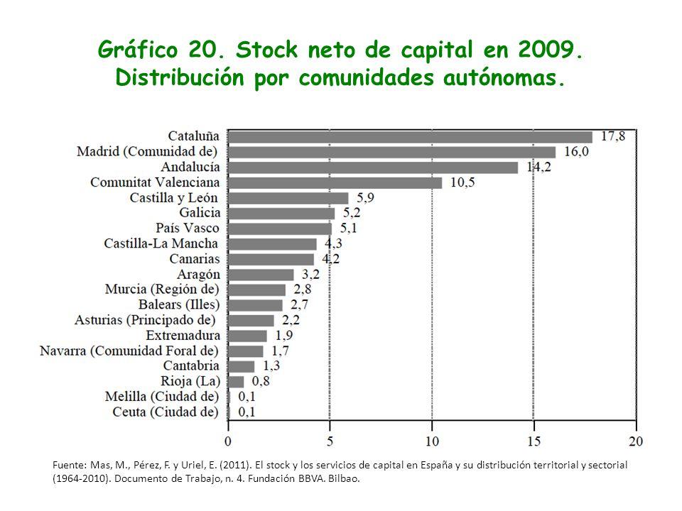Gráfico 20. Stock neto de capital en 2009. Distribución por comunidades autónomas. Fuente: Mas, M., Pérez, F. y Uriel, E. (2011). El stock y los servi