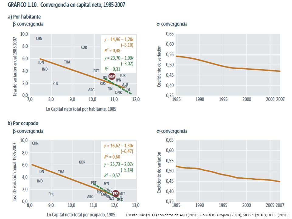 Fuente: Ivie (2011) con datos de APO (2010), Comisi.n Europea (2010), MOSPI (2010), OCDE (2010)