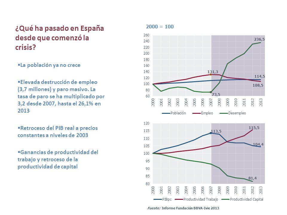 ¿Qué ha pasado en España desde que comenzó la crisis? La población ya no crece Elevada destrucción de empleo (3,7 millones) y paro masivo. La tasa de