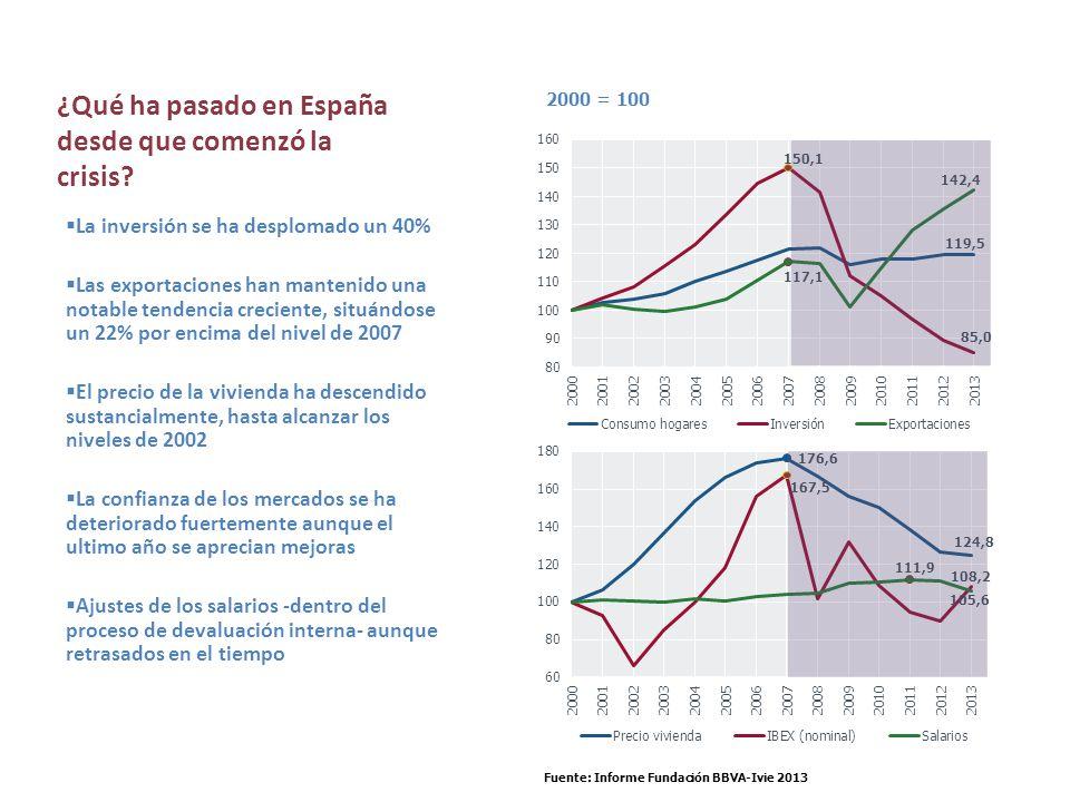 La inversión se ha desplomado un 40% Las exportaciones han mantenido una notable tendencia creciente, situándose un 22% por encima del nivel de 2007 E