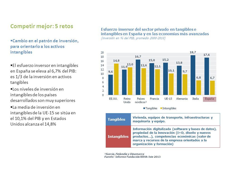 ¹Suecia, Finlandia y Dinamarca Fuente: Informe Fundación BBVA-Ivie 2013 Cambio en el patrón de inversión, para orientarlo a los activos intangibles El