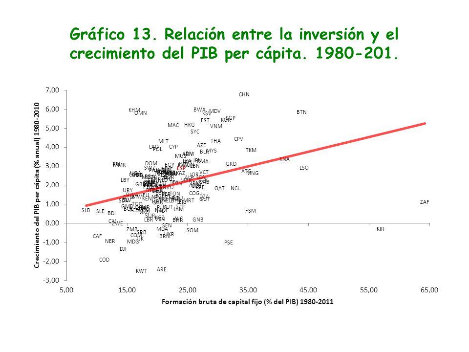Gráfico 13. Relación entre la inversión y el crecimiento del PIB per cápita. 1980-201.