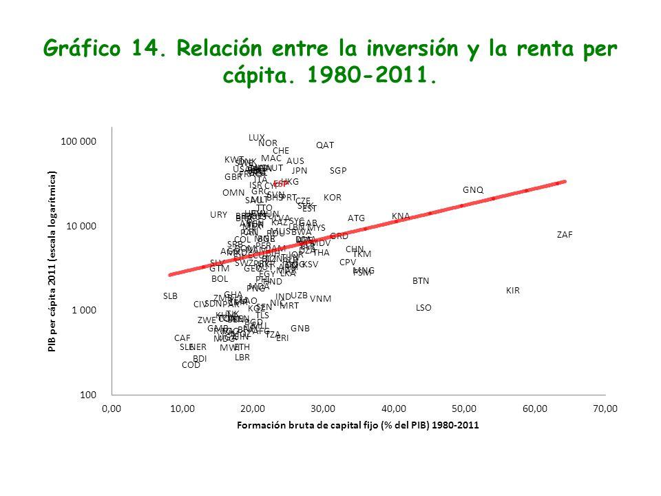 Gráfico 14. Relación entre la inversión y la renta per cápita. 1980-2011.