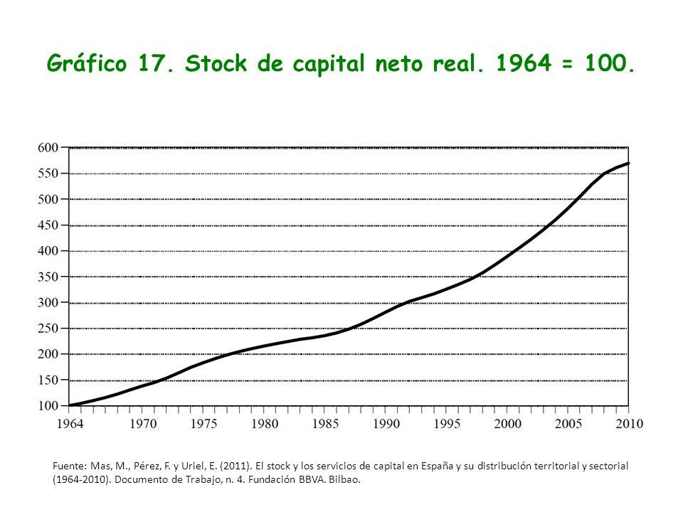 Gráfico 17. Stock de capital neto real. 1964 = 100. Fuente: Mas, M., Pérez, F. y Uriel, E. (2011). El stock y los servicios de capital en España y su
