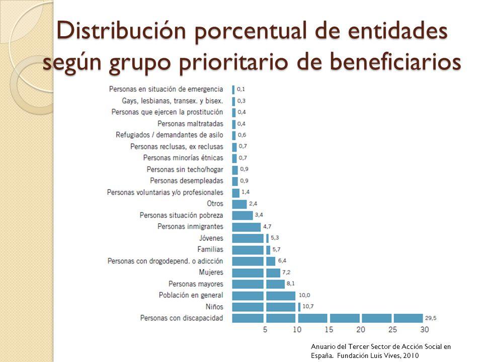 Distribución porcentual de entidades según grupo prioritario de beneficiarios Anuario del Tercer Sector de Acción Social en España. Fundación Luis Viv