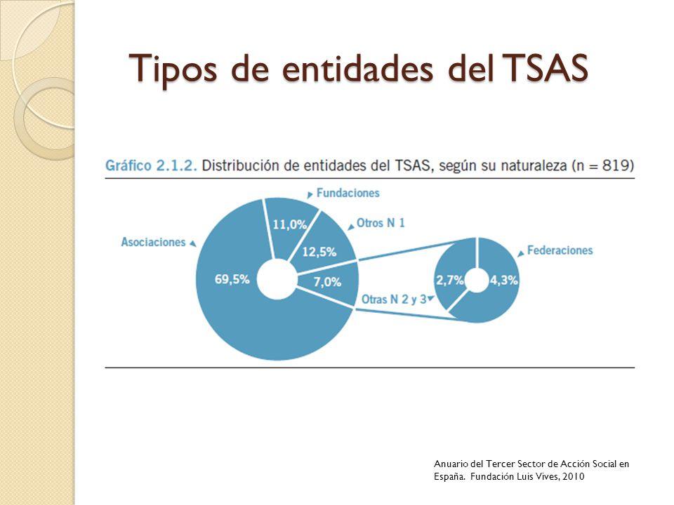 Tipos de entidades del TSAS Anuario del Tercer Sector de Acción Social en España. Fundación Luis Vives, 2010