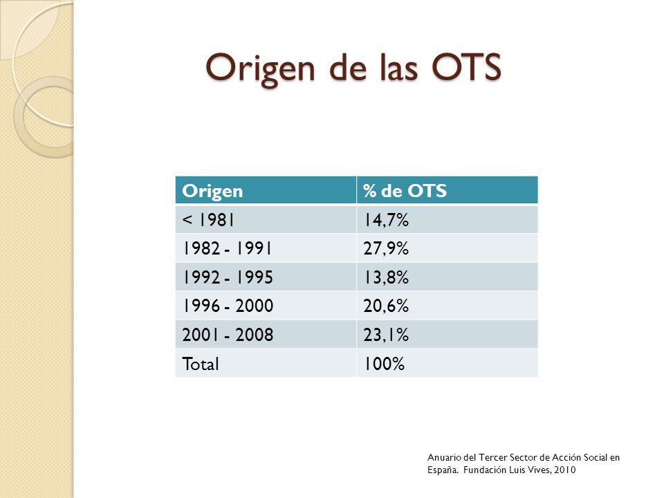 Origen de las OTS Origen% de OTS < 198114,7% 1982 - 199127,9% 1992 - 199513,8% 1996 - 200020,6% 2001 - 200823,1% Total100% Anuario del Tercer Sector d