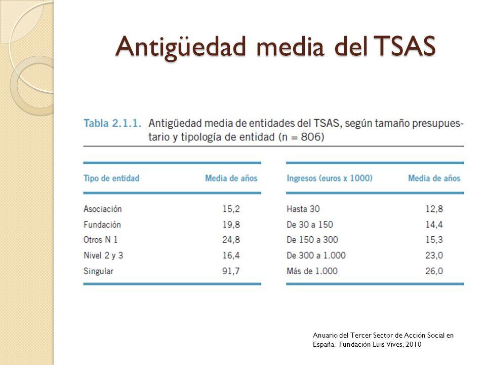 Antigüedad media del TSAS Anuario del Tercer Sector de Acción Social en España. Fundación Luis Vives, 2010