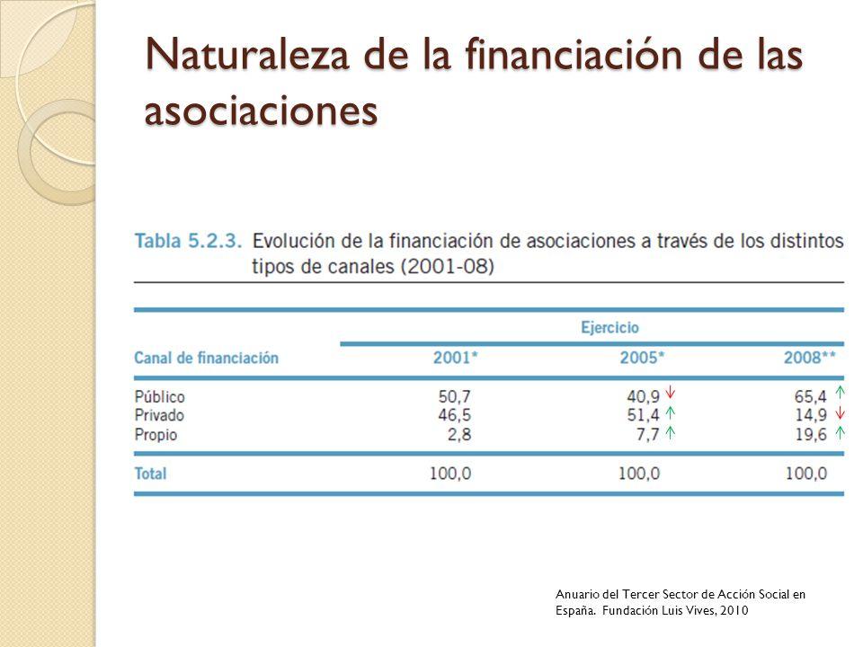Naturaleza de la financiación de las asociaciones Anuario del Tercer Sector de Acción Social en España. Fundación Luis Vives, 2010