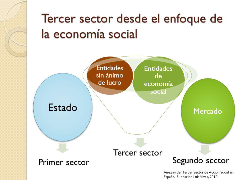 Tercer sector desde el enfoque de la economía social Mercado Estado Primer sector Segundo sector Anuario del Tercer Sector de Acción Social en España.