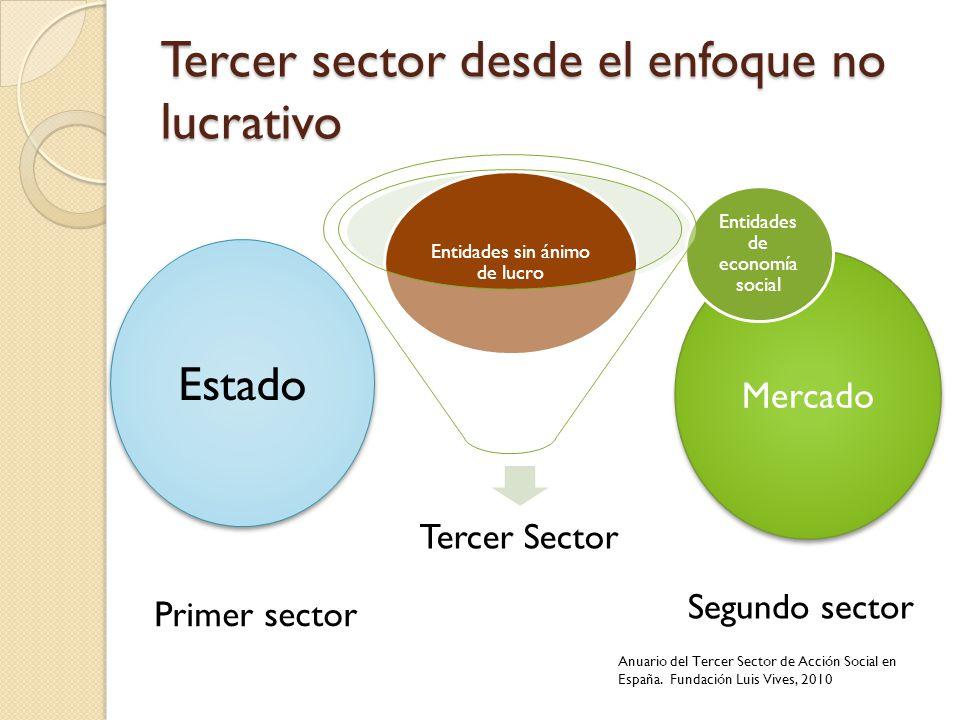 Mercado Tercer sector desde el enfoque no lucrativo Estado Primer sector Segundo sector Anuario del Tercer Sector de Acción Social en España. Fundació
