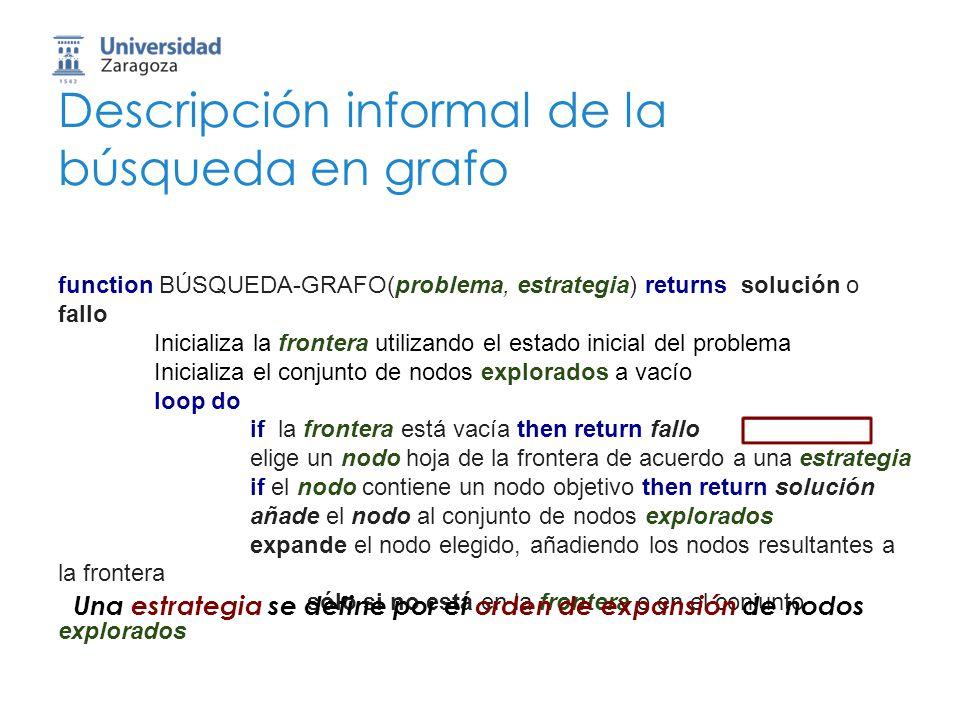 Descripción informal de la búsqueda en grafo function BÚSQUEDA-GRAFO(problema, estrategia) returns solución o fallo Inicializa la frontera utilizando