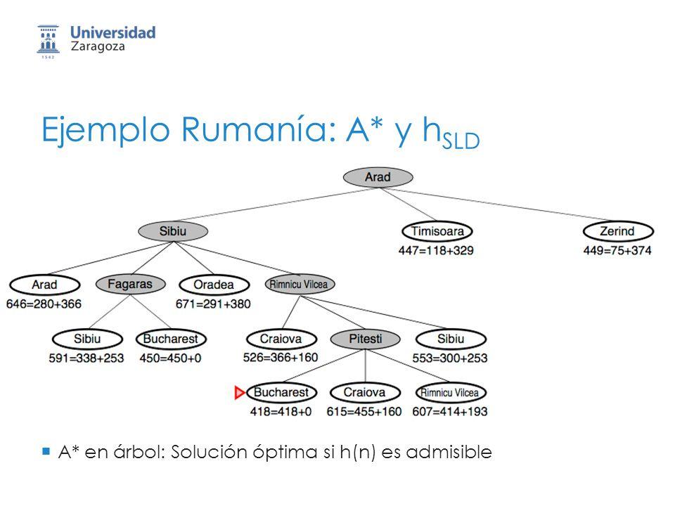 A* en árbol: Solución óptima si h(n) es admisible