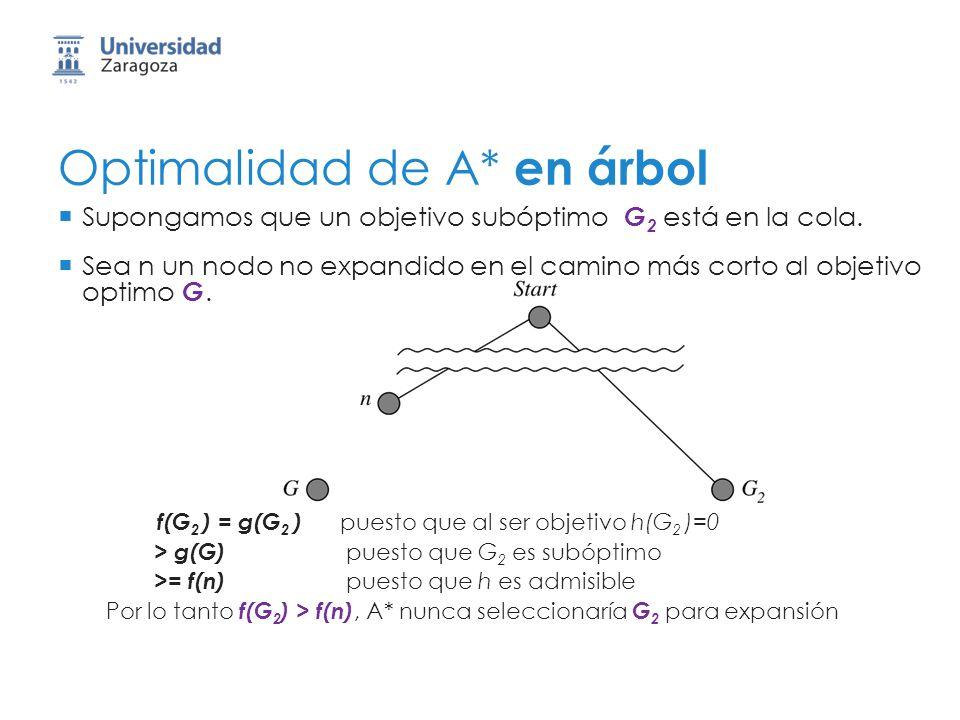 Optimalidad de A* en árbol Supongamos que un objetivo subóptimo G 2 está en la cola. Sea n un nodo no expandido en el camino más corto al objetivo opt