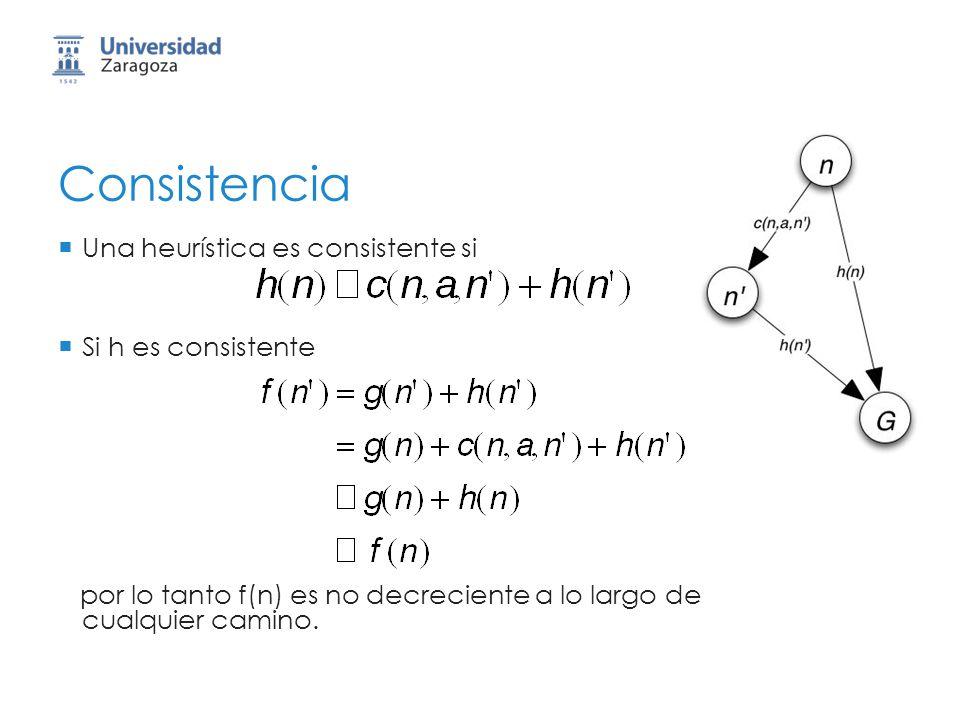 Consistencia Una heurística es consistente si Si h es consistente por lo tanto f(n) es no decreciente a lo largo de cualquier camino.