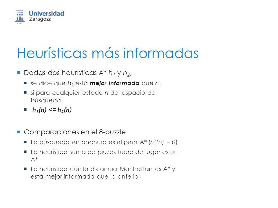 Heurísticas más informadas Dadas dos heurísticas A* h 1 y h 2, se dice que h 2 está mejor informada que h 1 si para cualquier estado n del espacio de