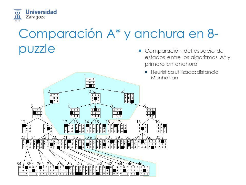 Comparación A* y anchura en 8- puzzle Comparación del espacio de estados entre los algoritmos A* y primero en anchura Heurística utilizada: distancia