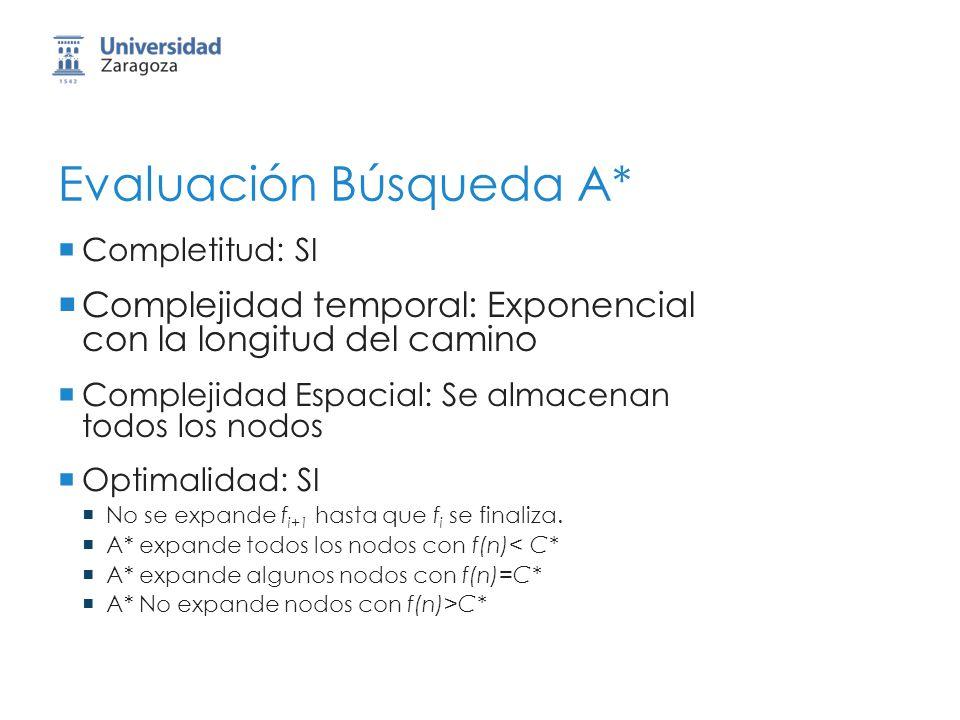 Evaluación Búsqueda A* Completitud: SI Complejidad temporal: Exponencial con la longitud del camino Complejidad Espacial: Se almacenan todos los nodos