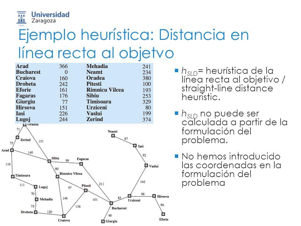 Ejemplo heurística: Distancia en línea recta al objetvo h SLD = heurística de la línea recta al objetivo / straight-line distance heuristic. h SLD no