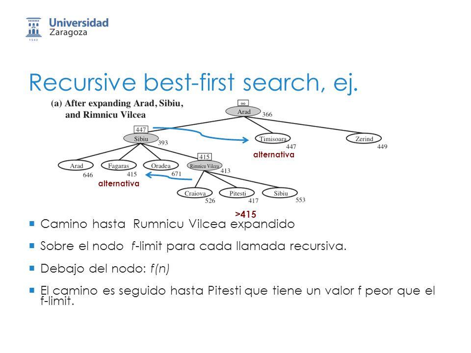 Recursive best-first search, ej. Camino hasta Rumnicu Vilcea expandido Sobre el nodo f-limit para cada llamada recursiva. Debajo del nodo: f(n) El cam