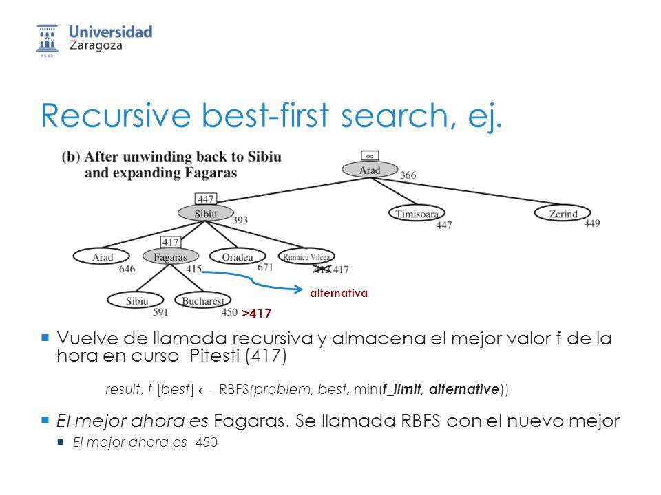 Recursive best-first search, ej. Vuelve de llamada recursiva y almacena el mejor valor f de la hora en curso Pitesti (417) result, f [best] RBFS(probl