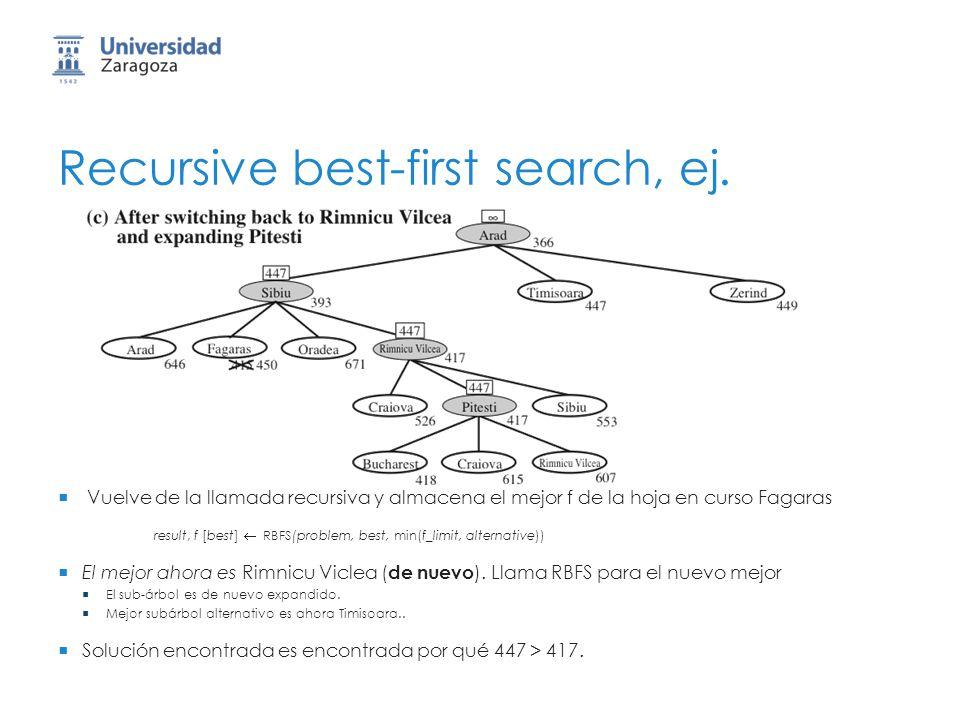 Recursive best-first search, ej. Vuelve de la llamada recursiva y almacena el mejor f de la hoja en curso Fagaras result, f [best] RBFS(problem, best,
