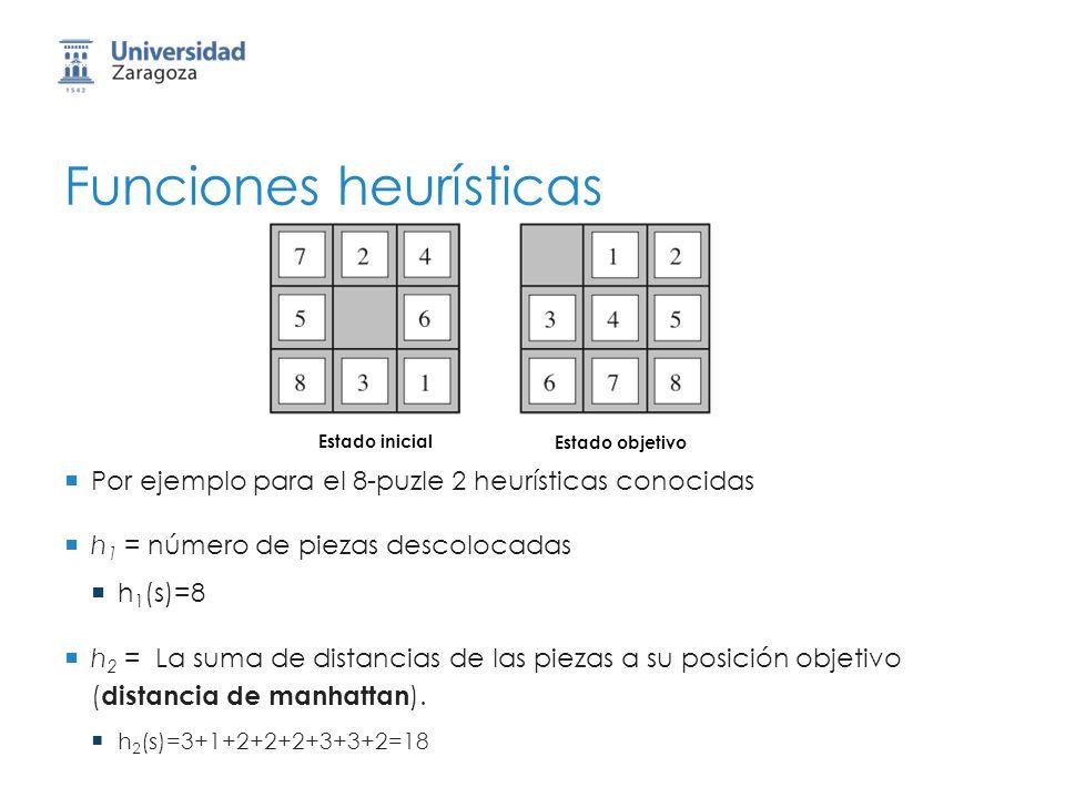 Funciones heurísticas Por ejemplo para el 8-puzle 2 heurísticas conocidas h 1 = número de piezas descolocadas h 1 (s)=8 h 2 = La suma de distancias de