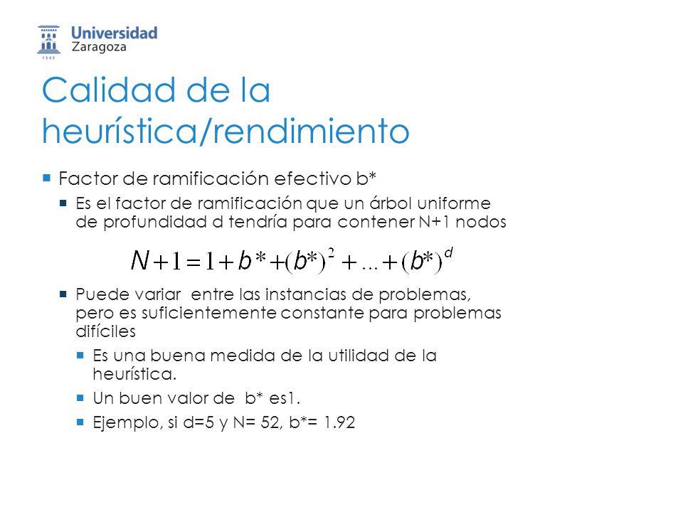 Calidad de la heurística/rendimiento Factor de ramificación efectivo b* Es el factor de ramificación que un árbol uniforme de profundidad d tendría pa