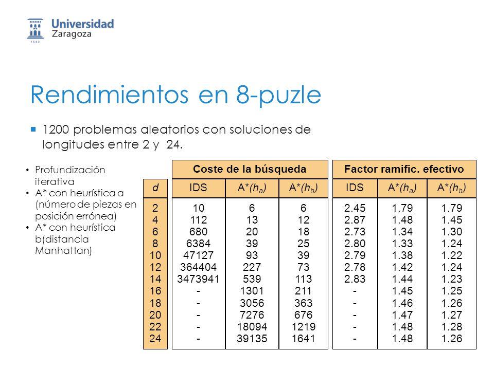 Rendimientos en 8-puzle 1200 problemas aleatorios con soluciones de longitudes entre 2 y 24. IDSd 2 4 6 8 10 12 14 16 18 20 22 24 10 112 680 6384 4712