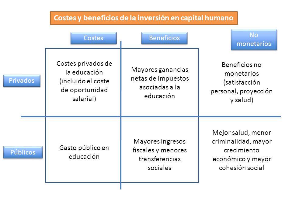 Costes y beneficios de la inversión en capital humano Costes Beneficios Públicos Privados Gasto público en educación Costes privados de la educación (