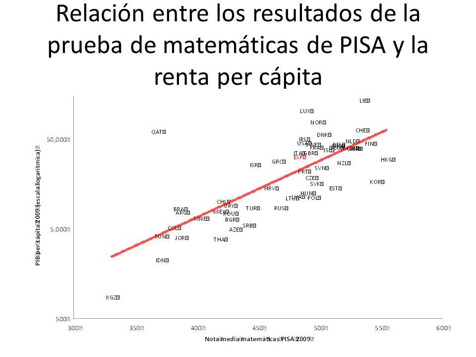 Relación entre los resultados de la prueba de matemáticas de PISA y la renta per cápita