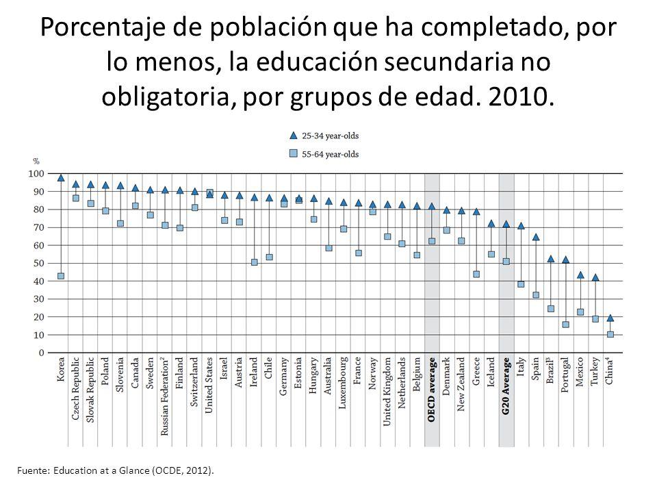 Porcentaje de población que ha completado, por lo menos, la educación secundaria no obligatoria, por grupos de edad. 2010. Fuente: Education at a Glan