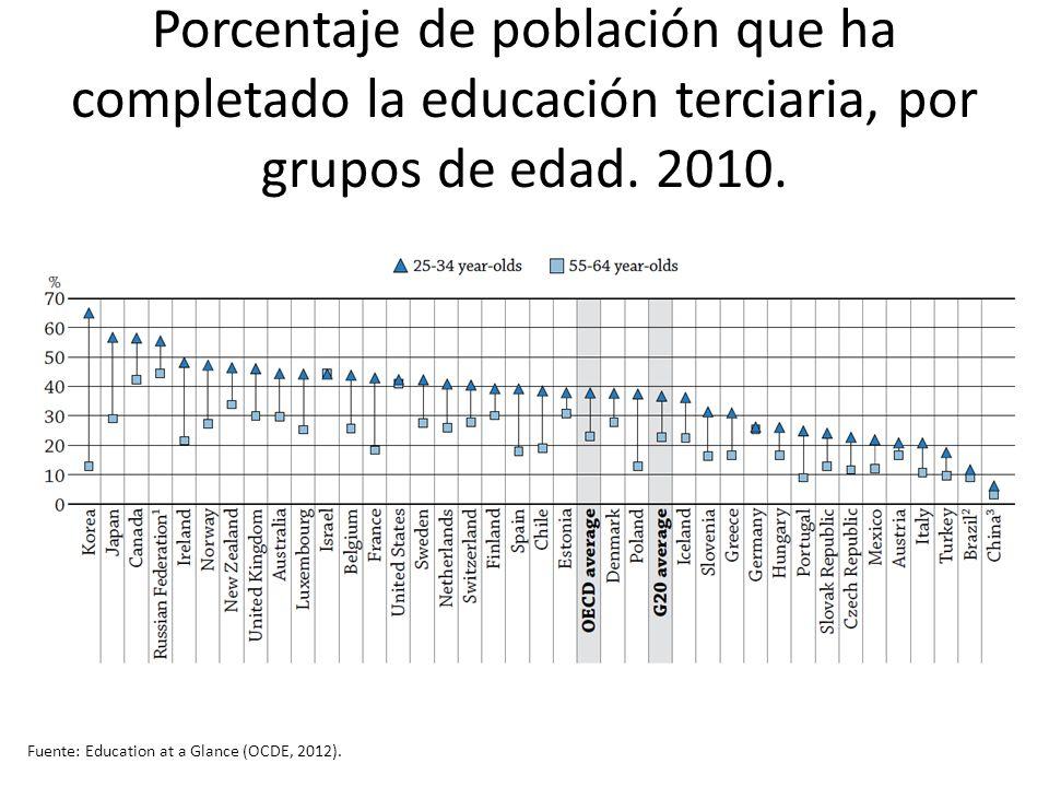 Porcentaje de población que ha completado la educación terciaria, por grupos de edad. 2010. Fuente: Education at a Glance (OCDE, 2012).