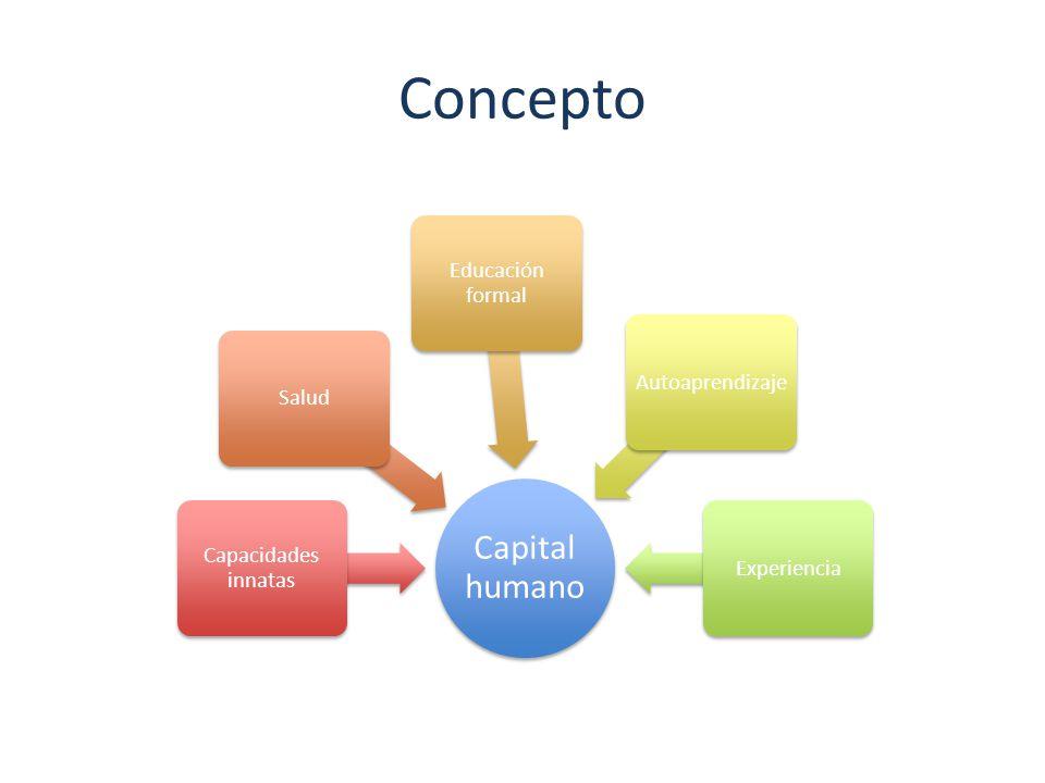 Concepto Capital humano Capacidades innatas Salud Educación formal AutoaprendizajeExperiencia