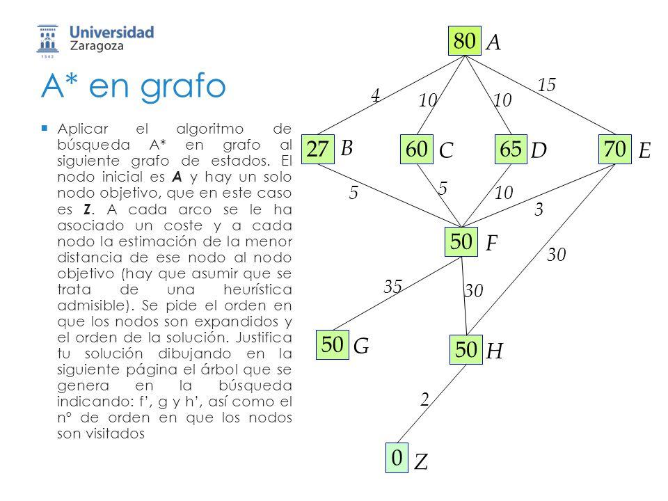 A* en grafo Aplicar el algoritmo de búsqueda A* en grafo al siguiente grafo de estados. El nodo inicial es A y hay un solo nodo objetivo, que en este